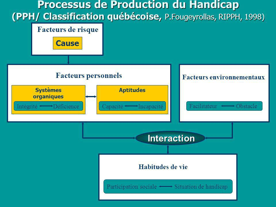 Processus de Production du Handicap (PPH/ Classification québécoise, P