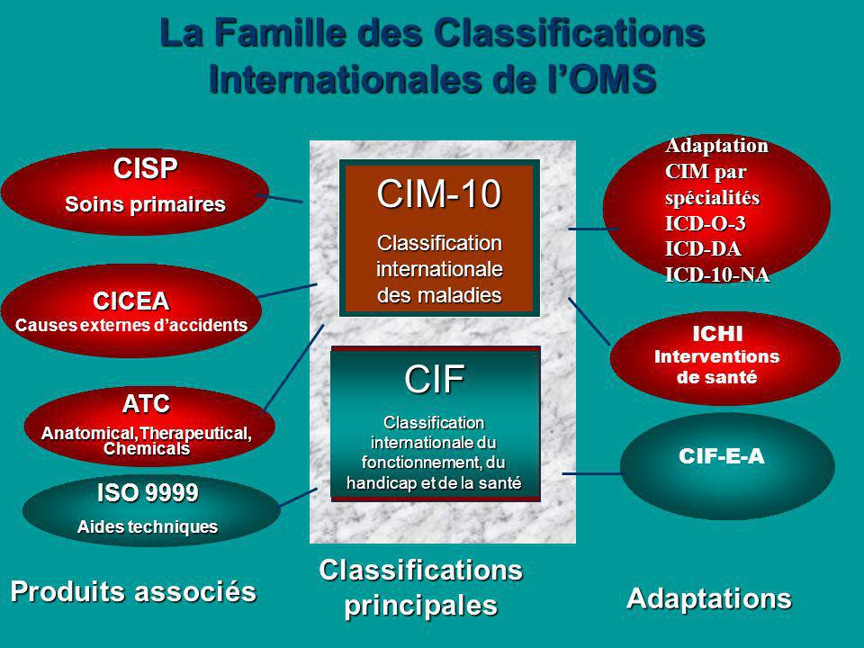 La Famille des Classifications Internationales de l'OMS