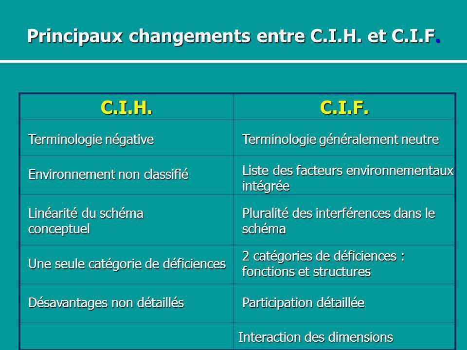 Principaux changements entre C.I.H. et C.I.F.