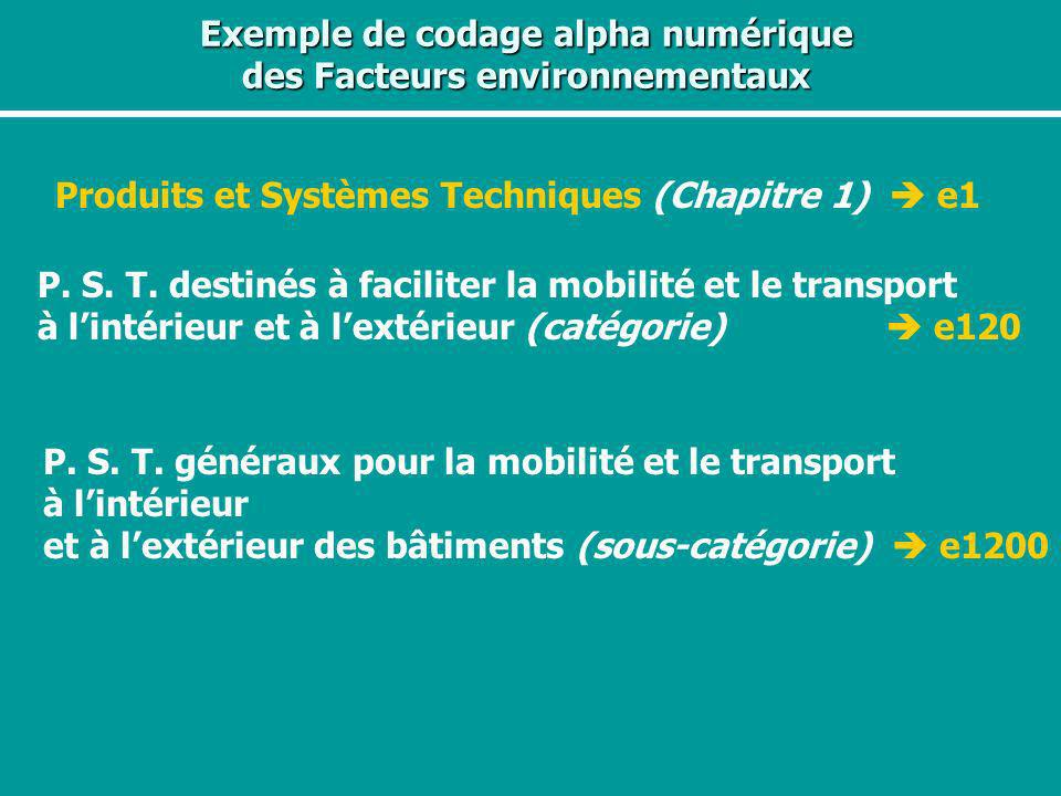 Exemple de codage alpha numérique des Facteurs environnementaux