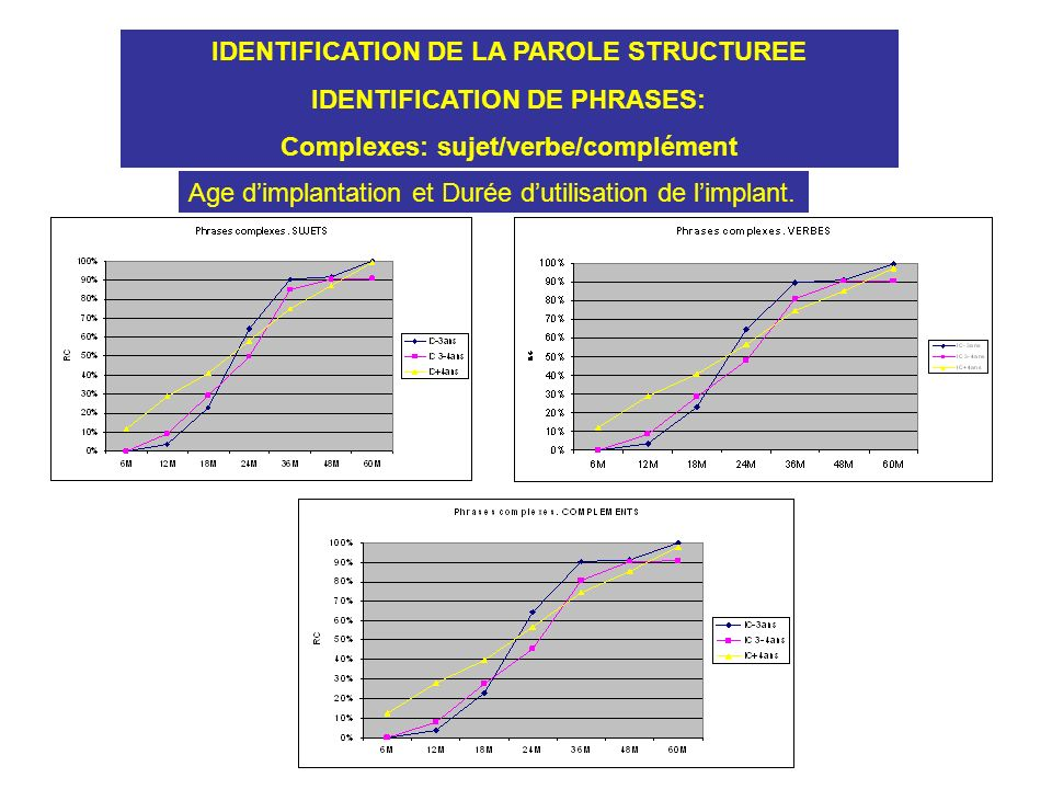 IDENTIFICATION DE LA PAROLE STRUCTUREE IDENTIFICATION DE PHRASES: