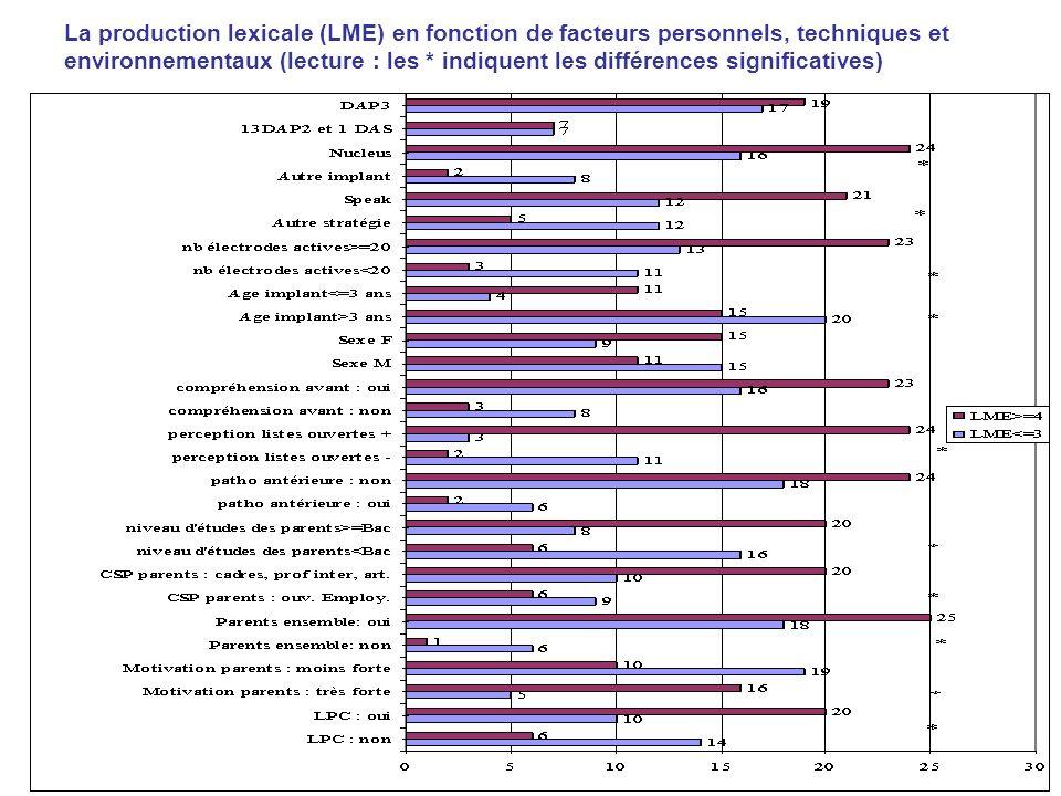 La production lexicale (LME) en fonction de facteurs personnels, techniques et environnementaux (lecture : les * indiquent les différences significatives)