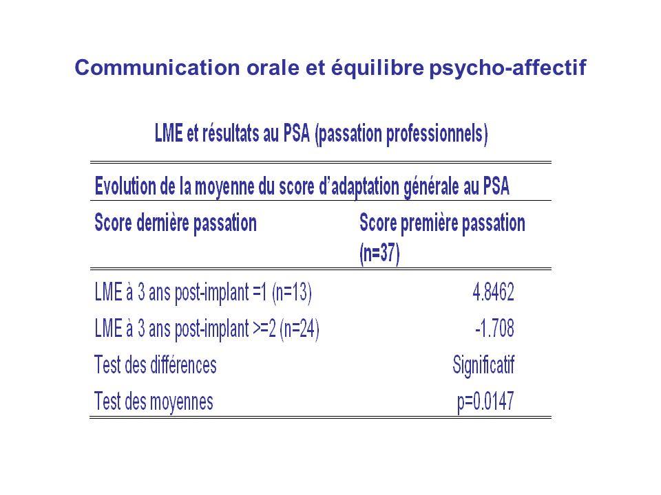 Communication orale et équilibre psycho-affectif
