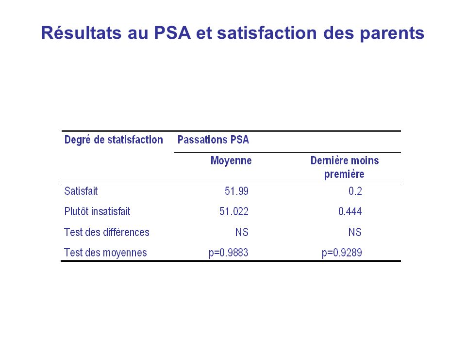 Résultats au PSA et satisfaction des parents