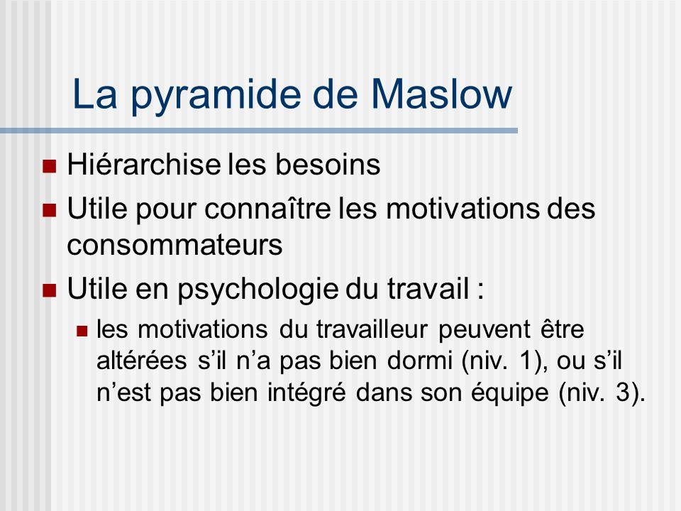 La pyramide de Maslow Hiérarchise les besoins