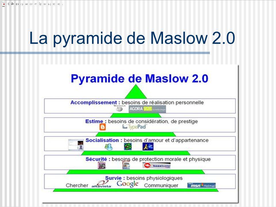 La pyramide de Maslow 2.0