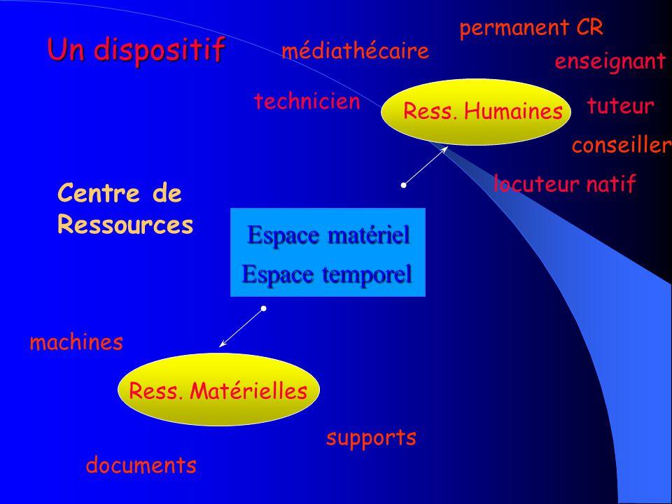 Un dispositif Centre de Ressources Espace matériel Espace temporel