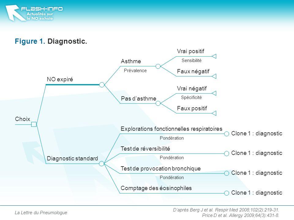 Figure 1. Diagnostic. Vrai positif Asthme Faux négatif NO expiré