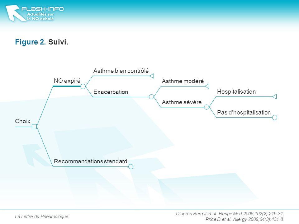 Figure 2. Suivi. Asthme bien contrôlé NO expiré Asthme modéré