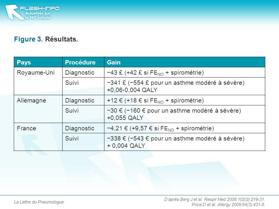Figure 3. Résultats. Pays Procédure Gain Royaume-Uni Diagnostic