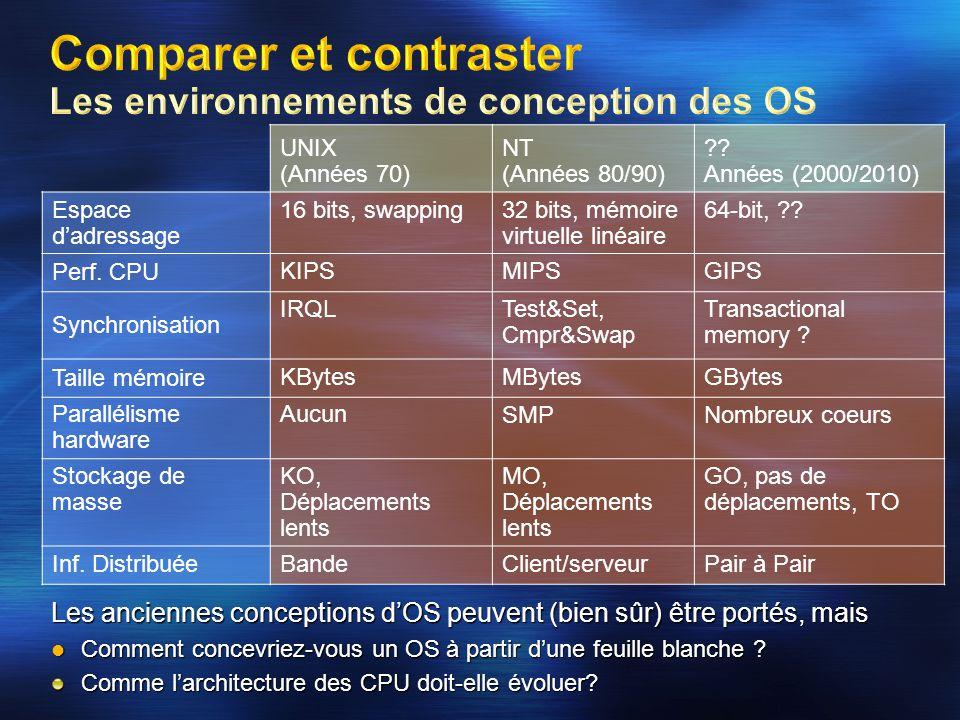 Comparer et contraster Les environnements de conception des OS