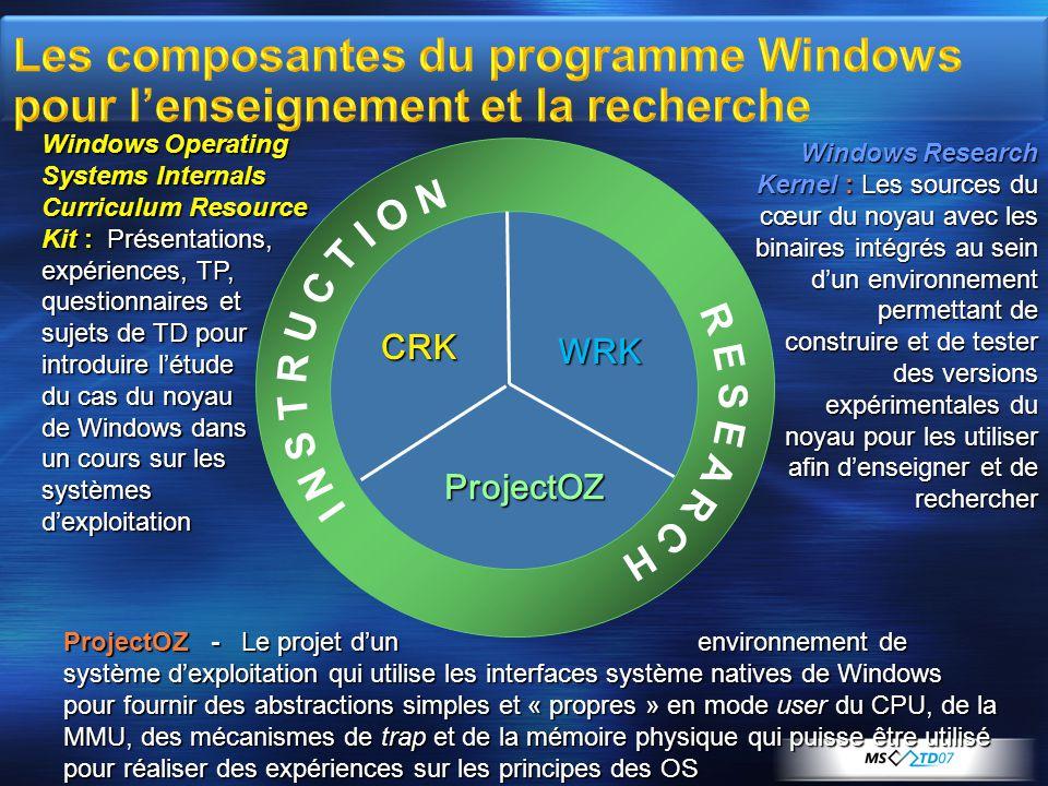 Les composantes du programme Windows pour l'enseignement et la recherche