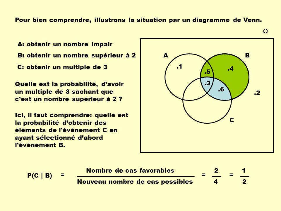 Pour bien comprendre, illustrons la situation par un diagramme de Venn.