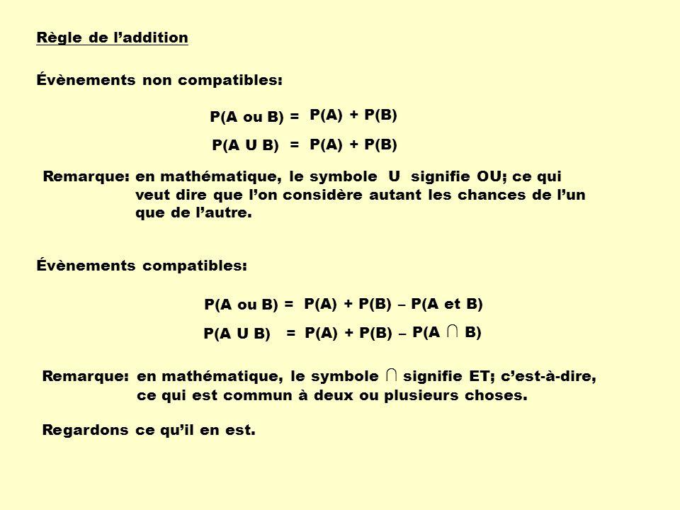 Règle de l'addition Évènements non compatibles: P(A ou B) = P(A) + P(B) P(A U B) = P(A) + P(B)