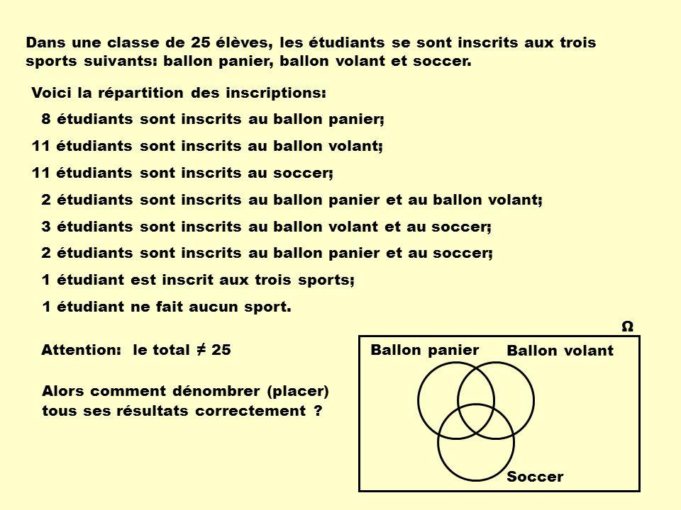Dans une classe de 25 élèves, les étudiants se sont inscrits aux trois sports suivants: ballon panier, ballon volant et soccer.