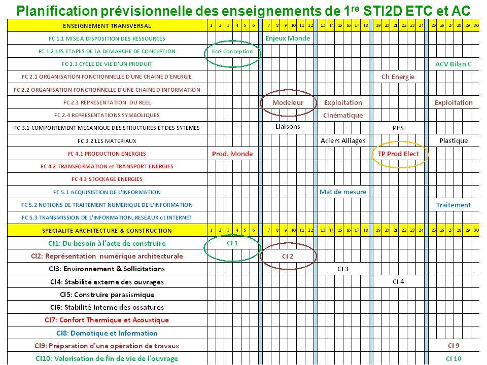 Planification prévisionnelle des enseignements de 1re STI2D ETC et AC
