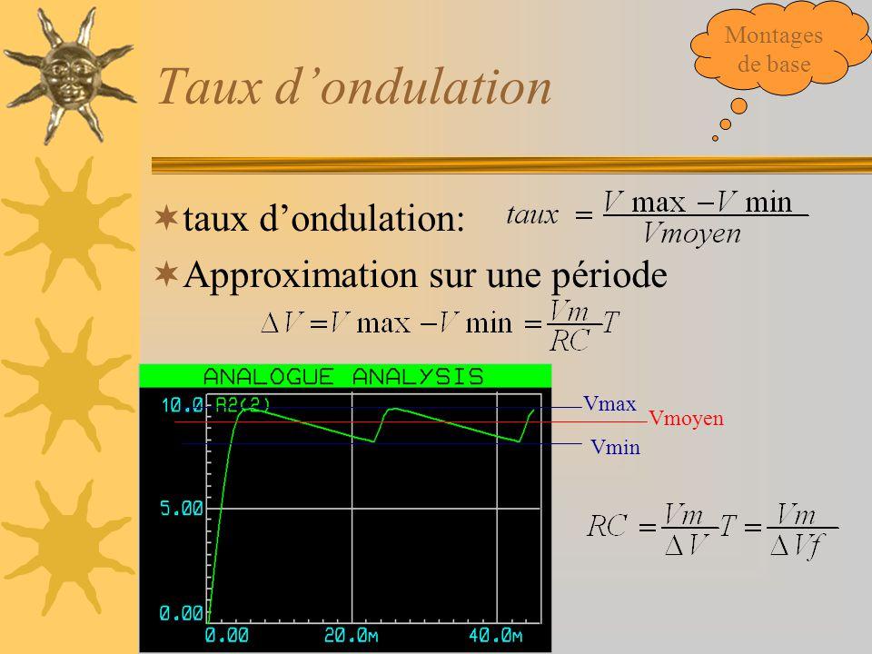 Taux d'ondulation taux d'ondulation: Approximation sur une période