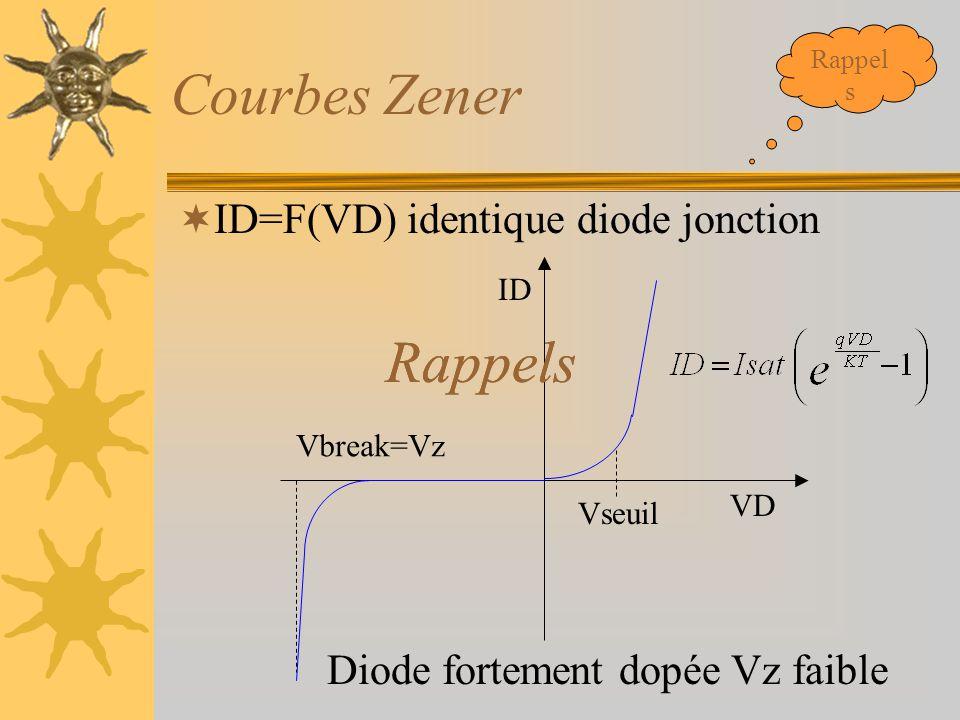 Courbes Zener Rappels Rappels ID=F(VD) identique diode jonction