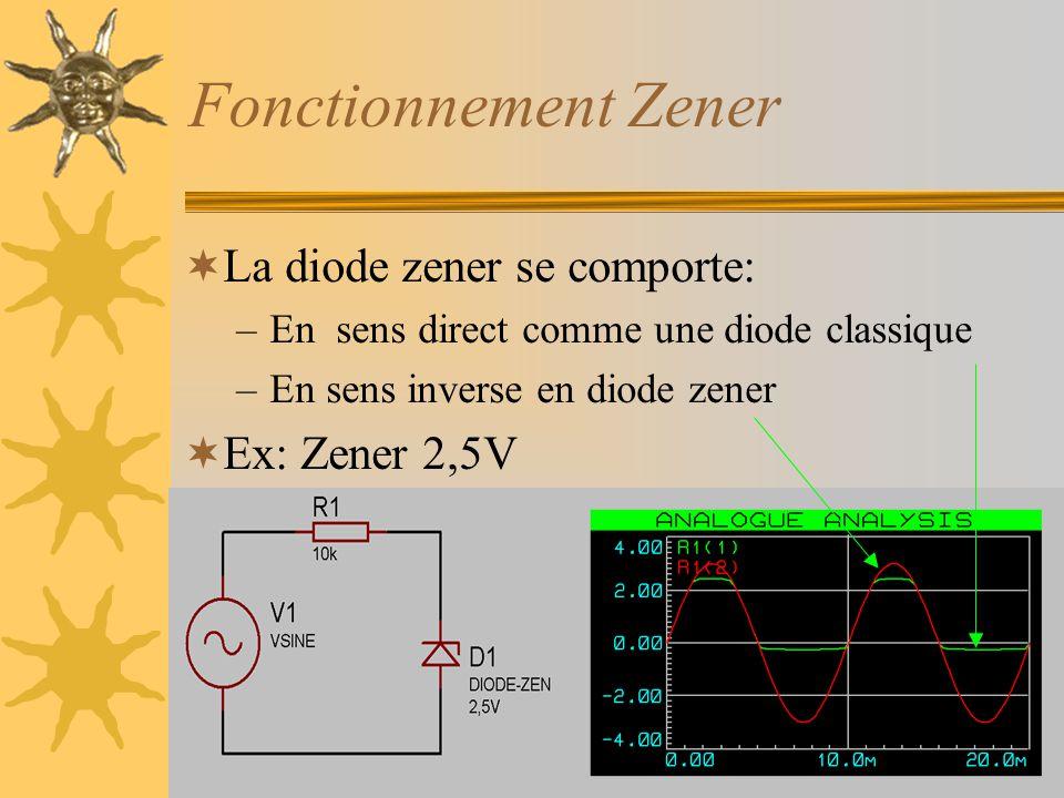 Fonctionnement Zener La diode zener se comporte: Ex: Zener 2,5V