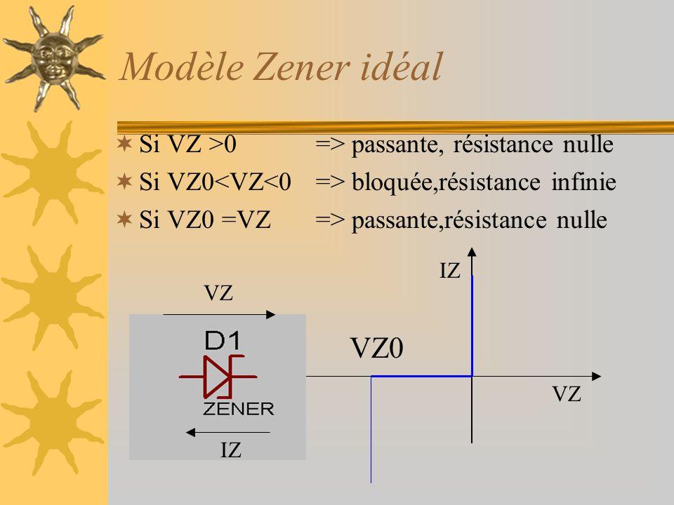 Modèle Zener idéal VZ0 Si VZ >0 => passante, résistance nulle