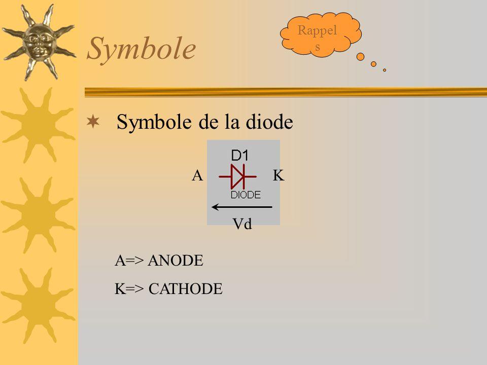 Rappels Symbole Symbole de la diode A K Vd A=> ANODE K=> CATHODE