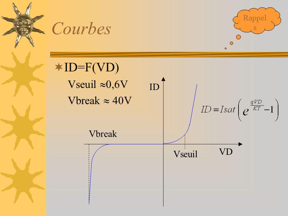 Rappels Courbes ID=F(VD) Vseuil 0,6V Vbreak  40V ID Vbreak VD Vseuil