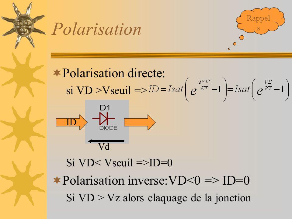 Polarisation Polarisation directe: