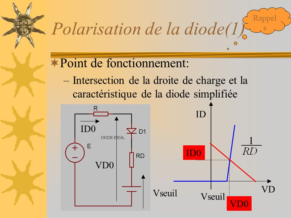 Polarisation de la diode(1)