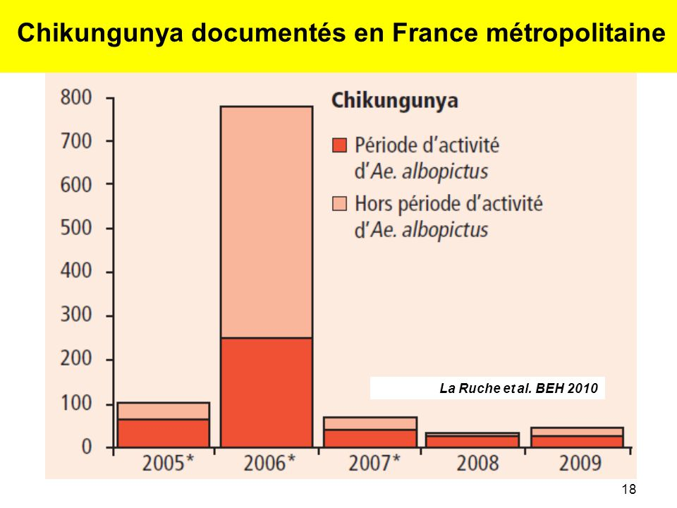 Chikungunya documentés en France métropolitaine