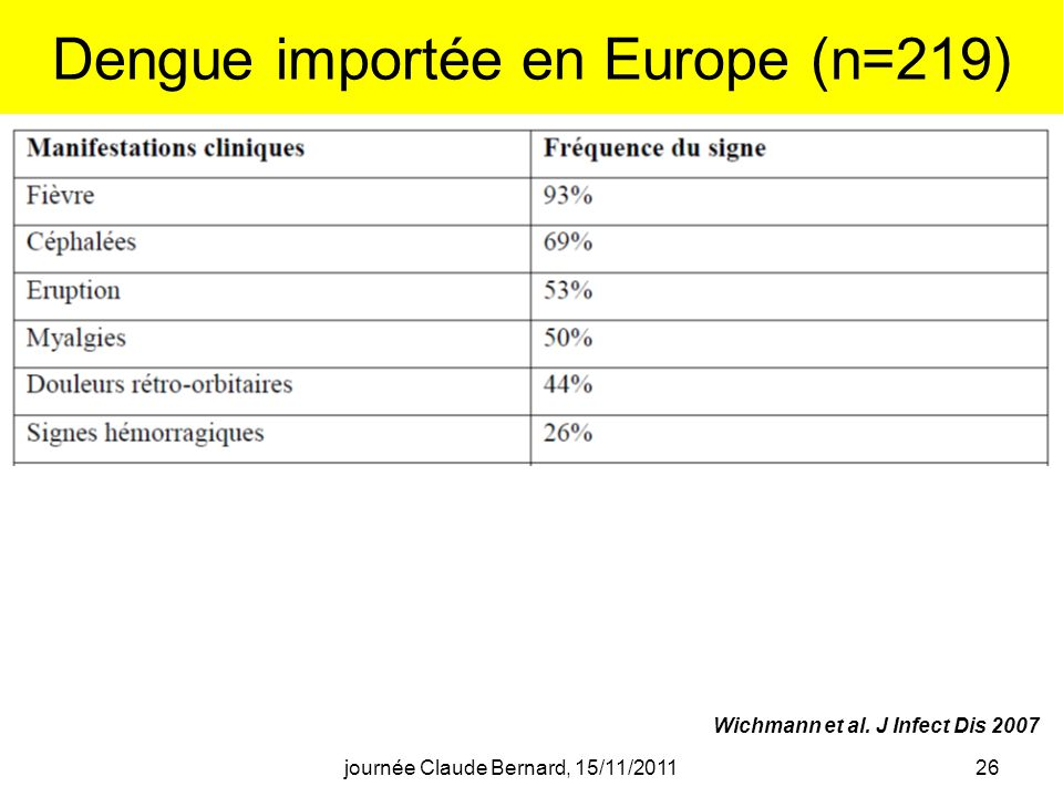 Dengue importée en Europe (n=219)