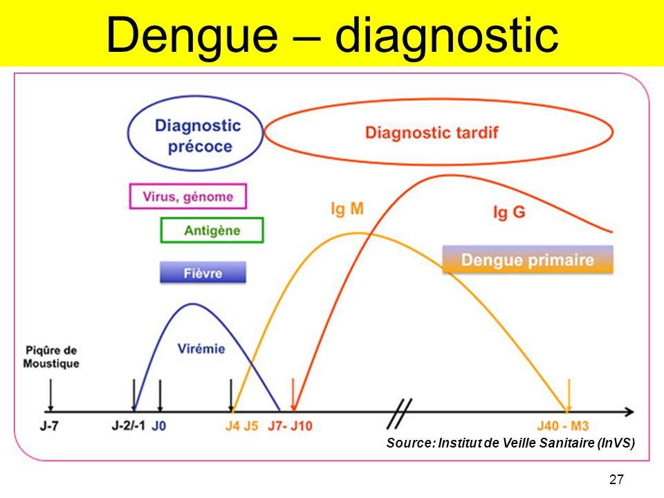 Dengue – diagnostic Source: Institut de Veille Sanitaire (InVS)