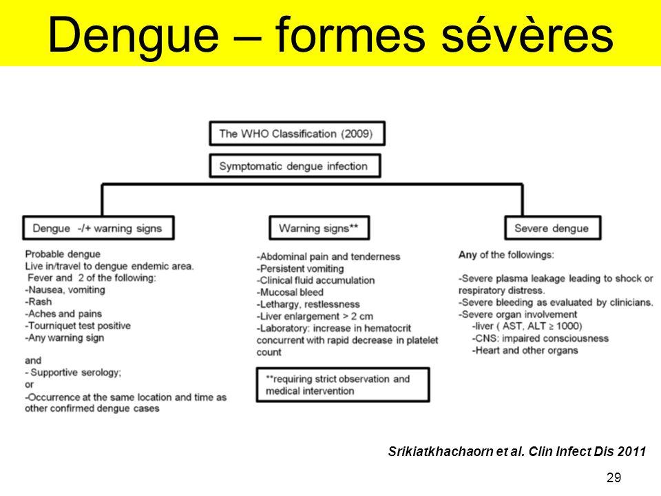 Dengue – formes sévères
