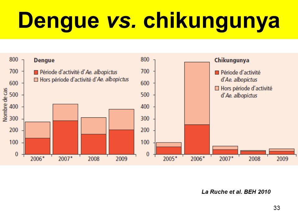 Dengue vs. chikungunya