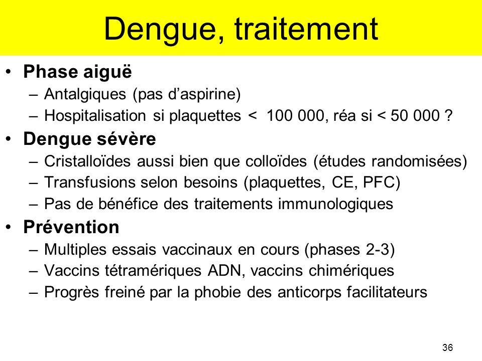Dengue, traitement Phase aiguë Dengue sévère Prévention