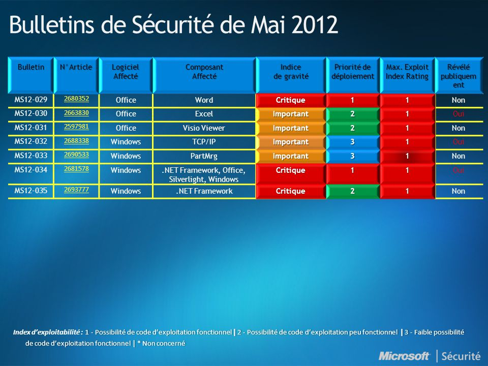 Bulletins de Sécurité de Mai 2012