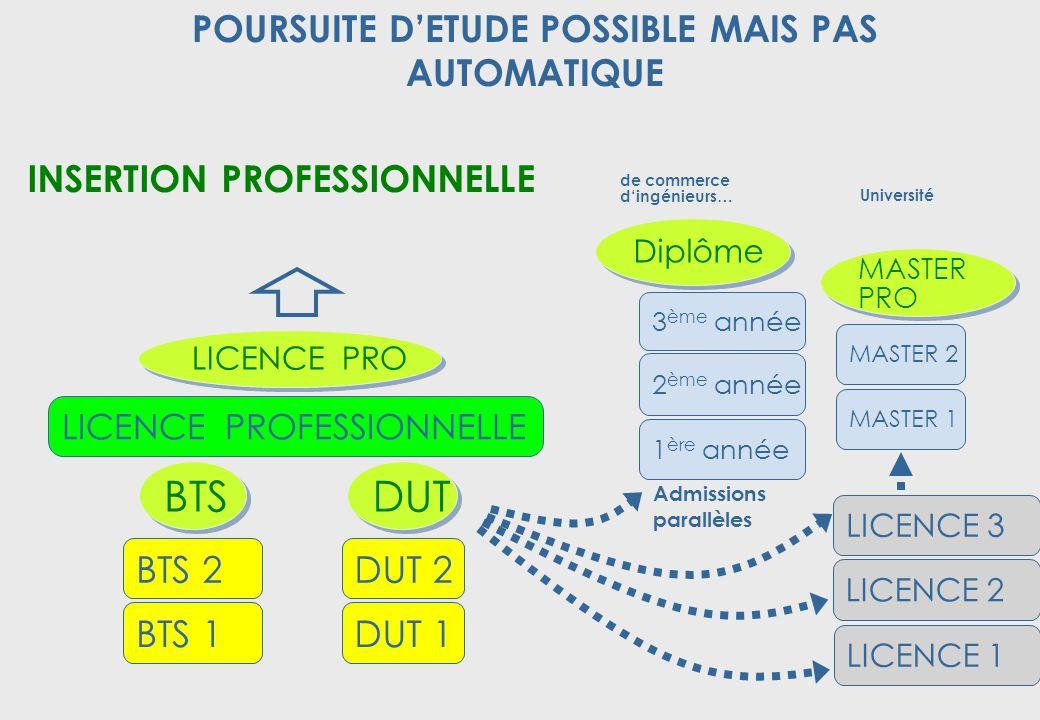POURSUITE D'ETUDE POSSIBLE MAIS PAS AUTOMATIQUE