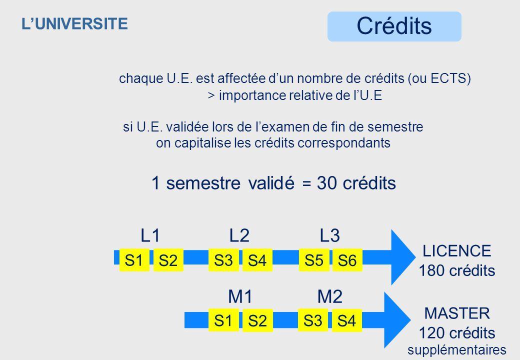 Crédits 1 semestre validé = 30 crédits L1 L2 L3 M1 M2 L'UNIVERSITE