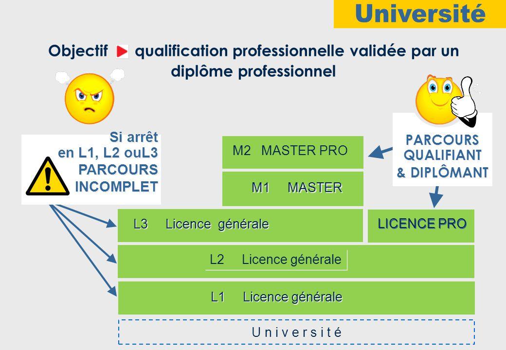 Université Objectif qualification professionnelle validée par un
