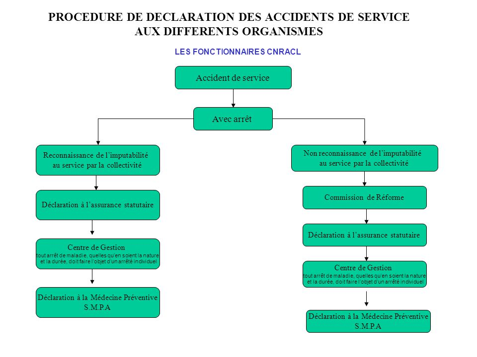 PROCEDURE DE DECLARATION DES ACCIDENTS DE SERVICE AUX DIFFERENTS ORGANISMES