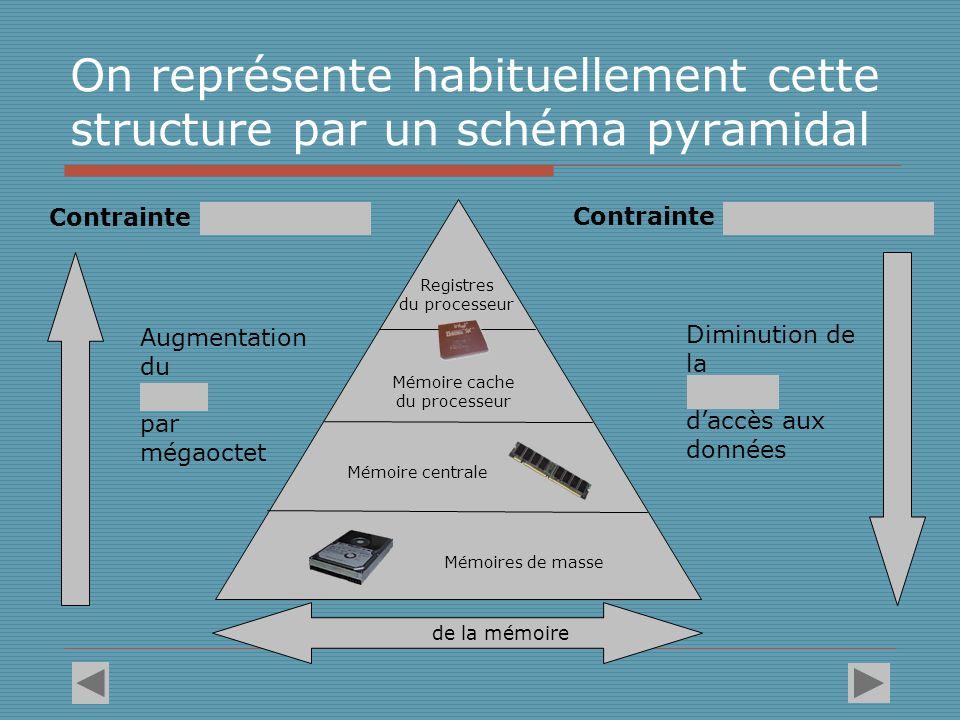 On représente habituellement cette structure par un schéma pyramidal