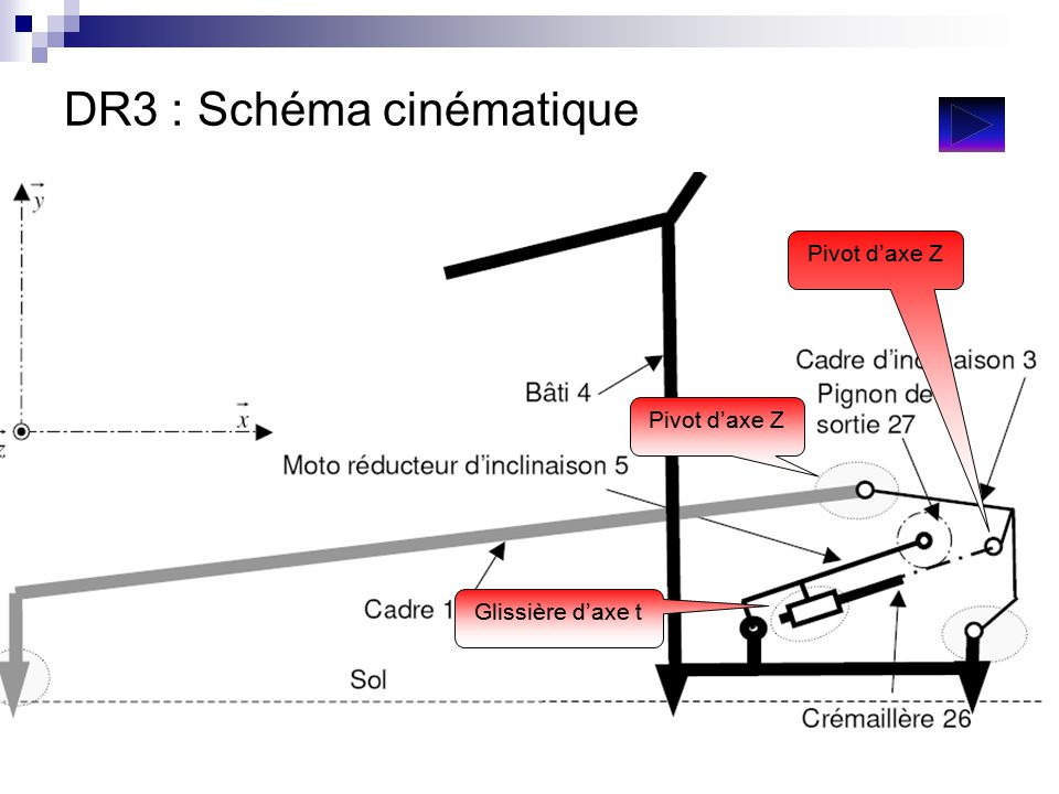 DR3 : Schéma cinématique