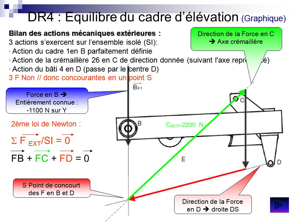 DR4 : Equilibre du cadre d'élévation (Graphique)