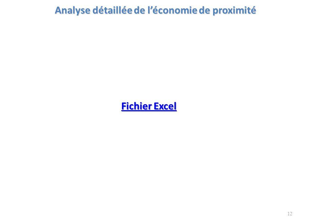 Analyse détaillée de l'économie de proximité