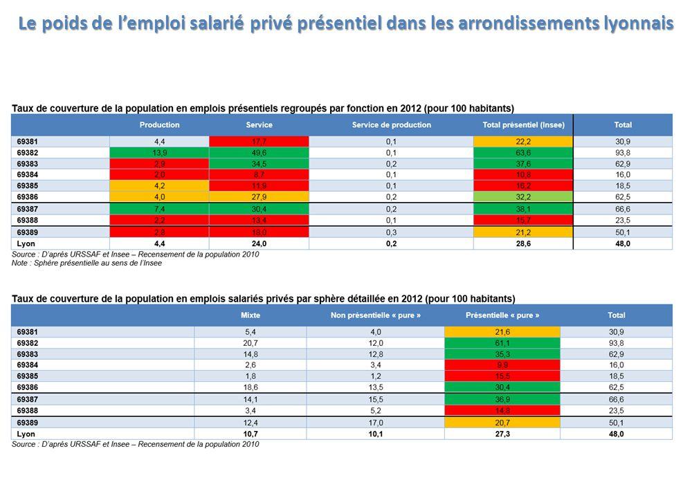 Le poids de l'emploi salarié privé présentiel dans les arrondissements lyonnais