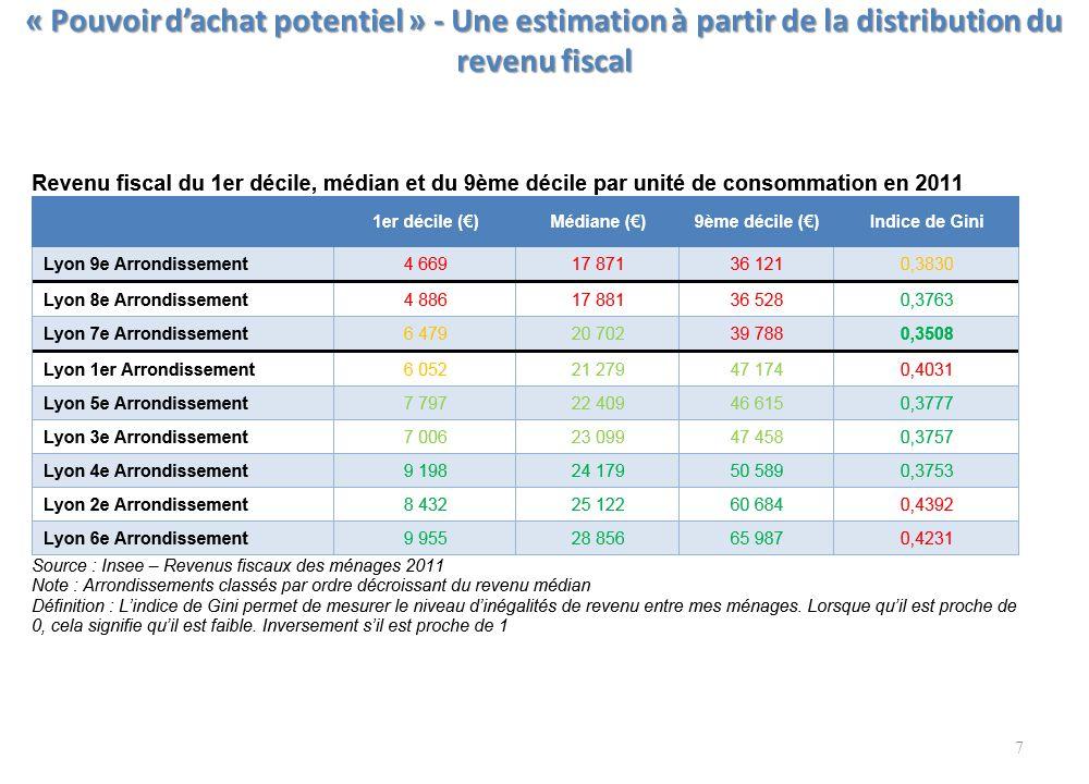 « Pouvoir d'achat potentiel » - Une estimation à partir de la distribution du revenu fiscal