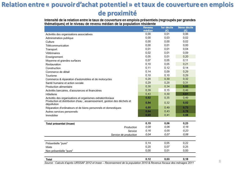 Relation entre « pouvoir d'achat potentiel » et taux de couverture en emplois de proximité