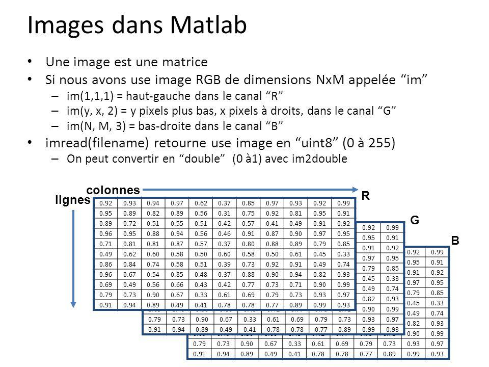 Images dans Matlab Une image est une matrice