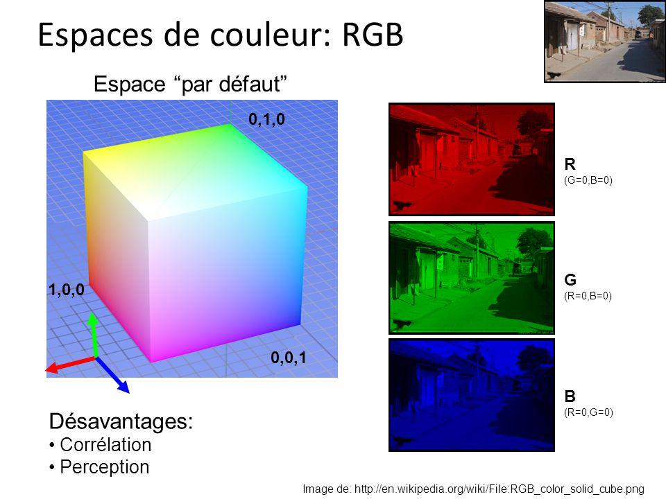 Espaces de couleur: RGB