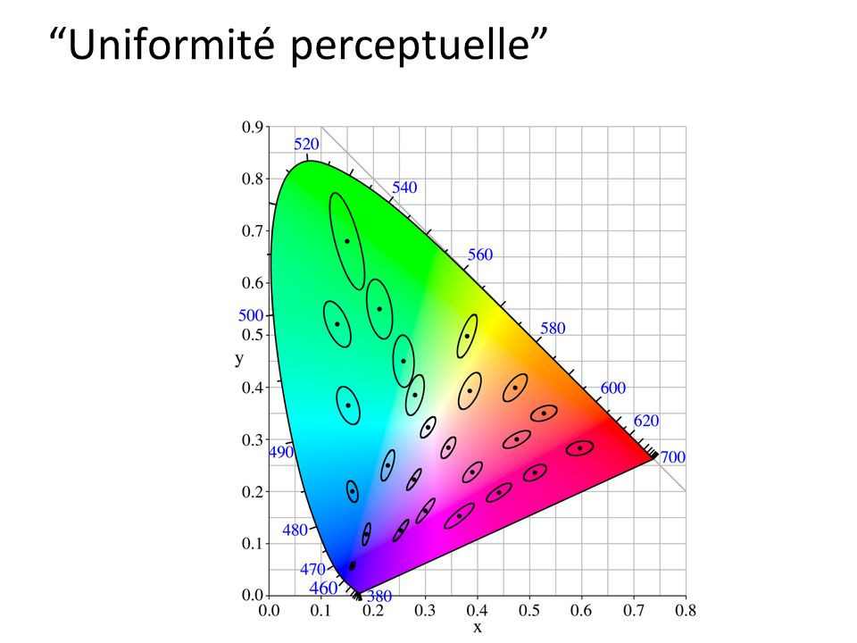 Uniformité perceptuelle