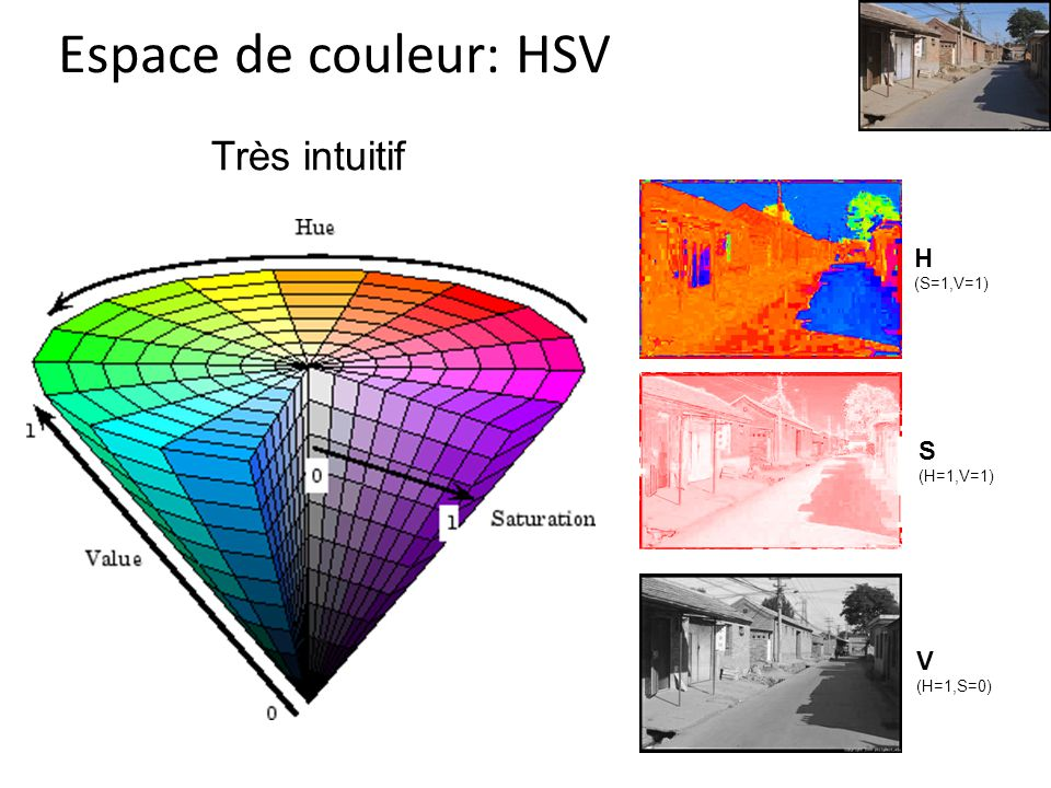 Espace de couleur: HSV Très intuitif H S V (S=1,V=1) (H=1,V=1)